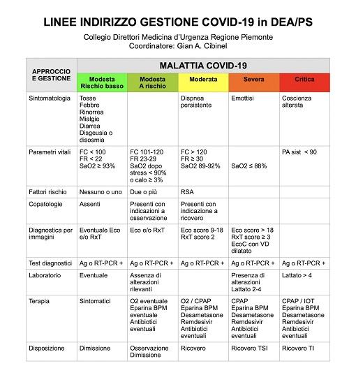 Linee di indirizzo gestione COVID-19 in pronto soccorso